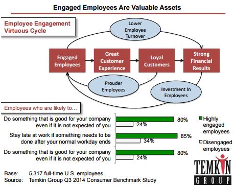 Employee engagement study - Temkin group