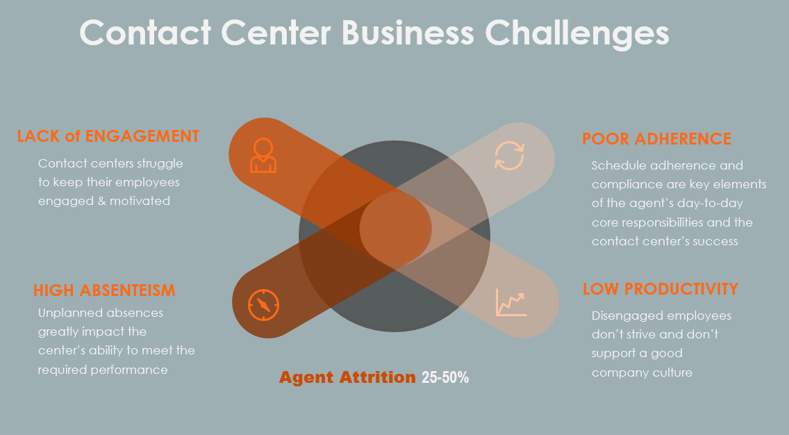 Contact Center business challenges