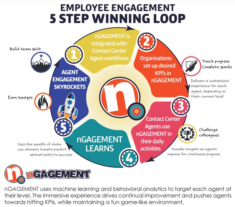 contact center employee engagement continuous winning loop