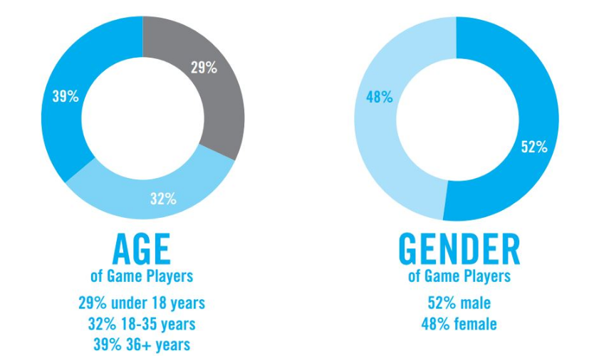 Gamer demographics.PNG