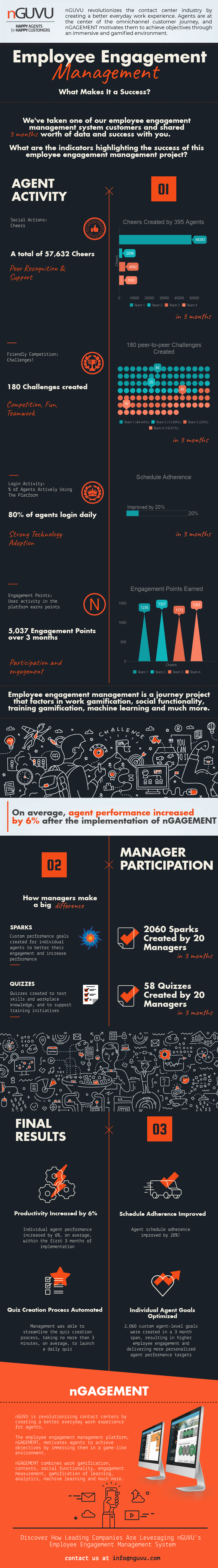Employee Engagement Management Project Success - Infographic.png