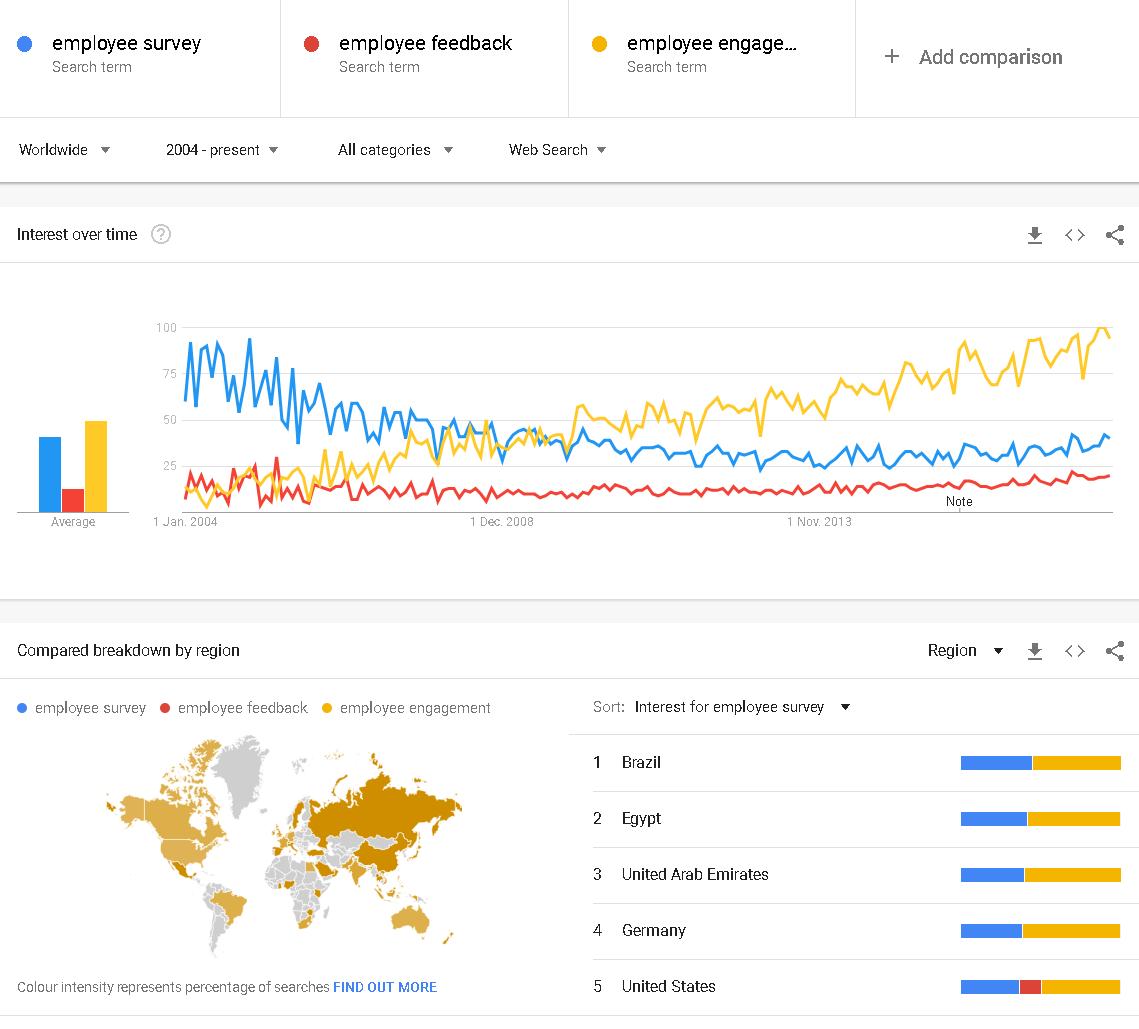 employee engagement vs. employee surveys and polls