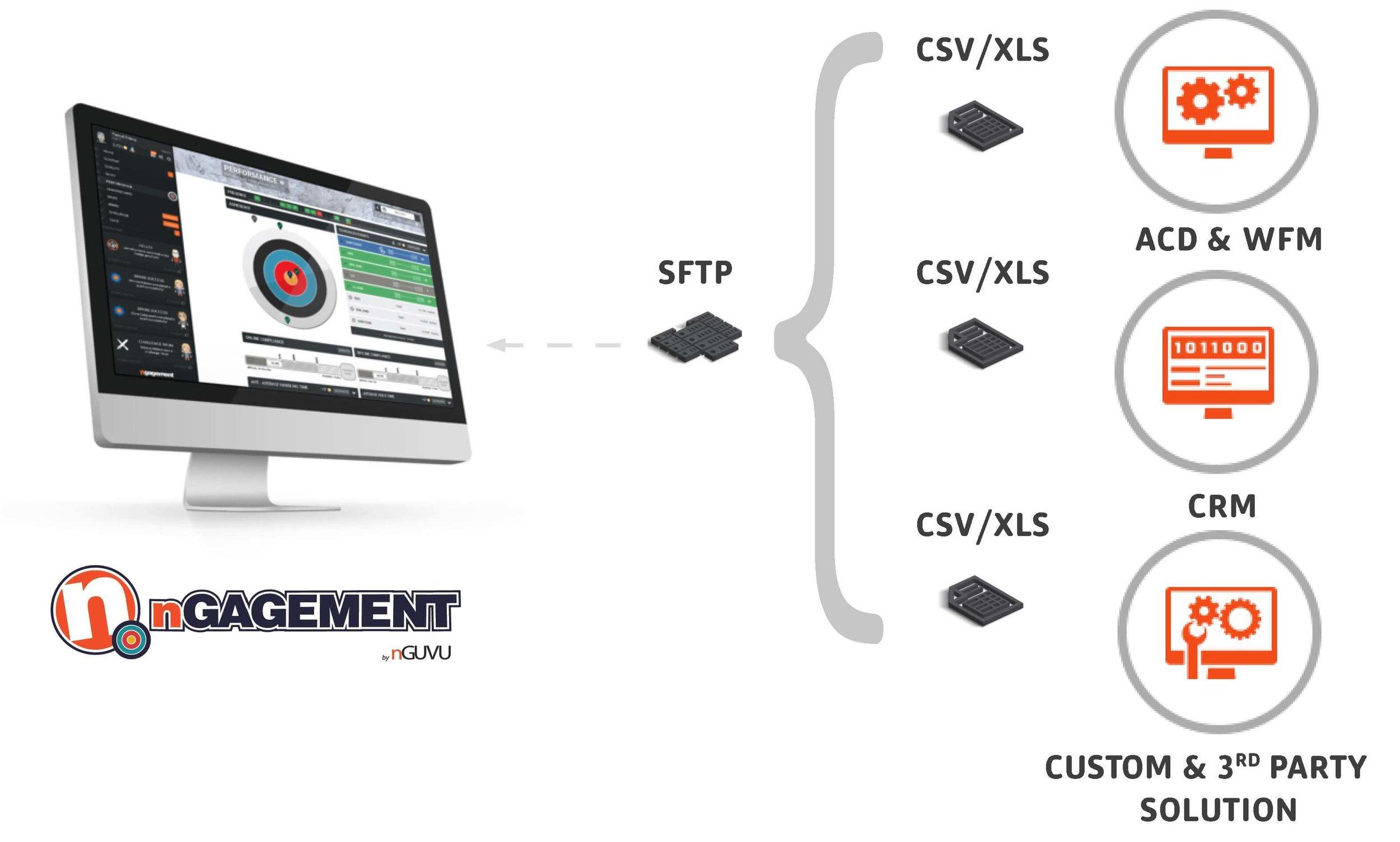 call center data integrations