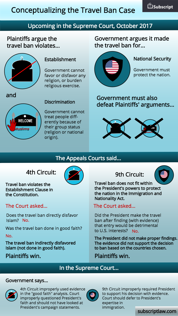 Travel Ban Case Explainer
