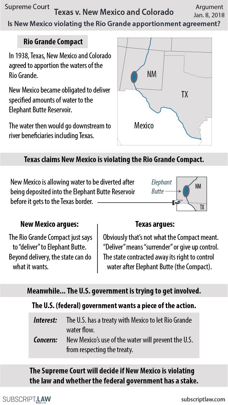 Texas v New Mexico