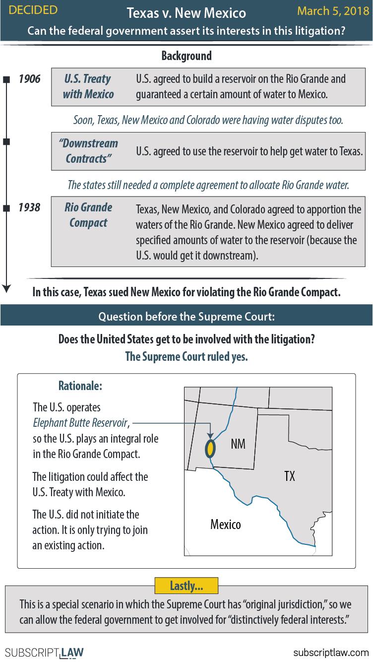 Texas v New Mexico Decision