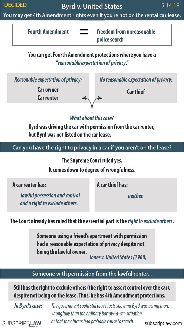 Byrd v United States Decision