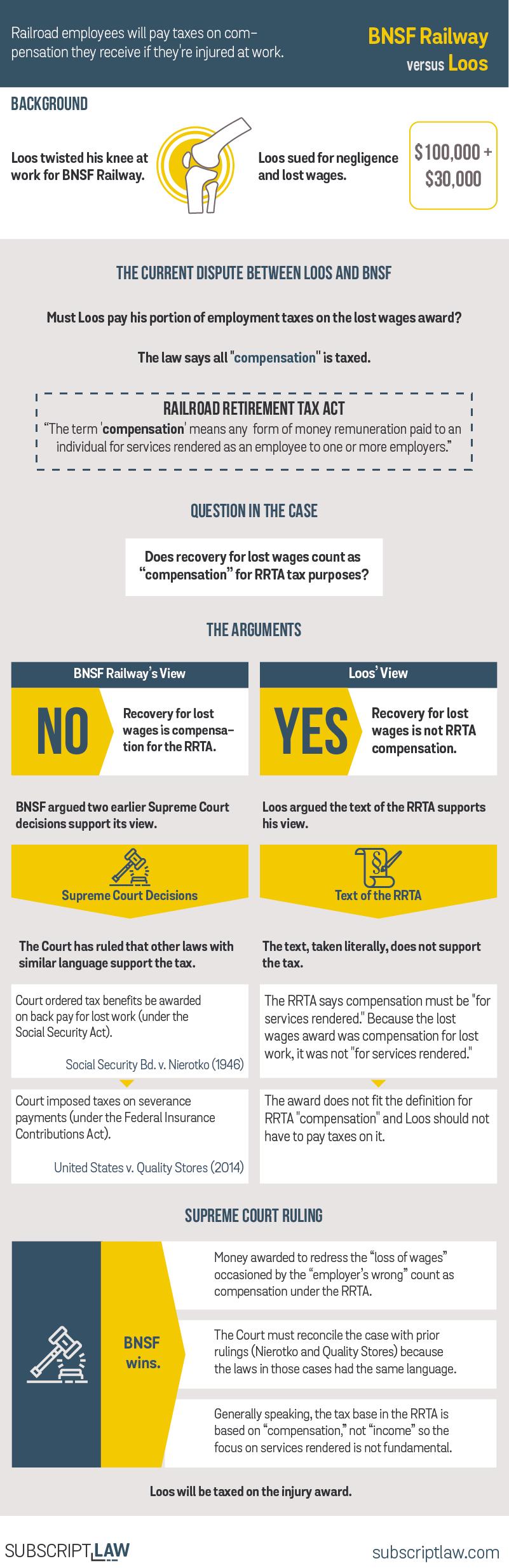BNSF Railway v Loos Decision