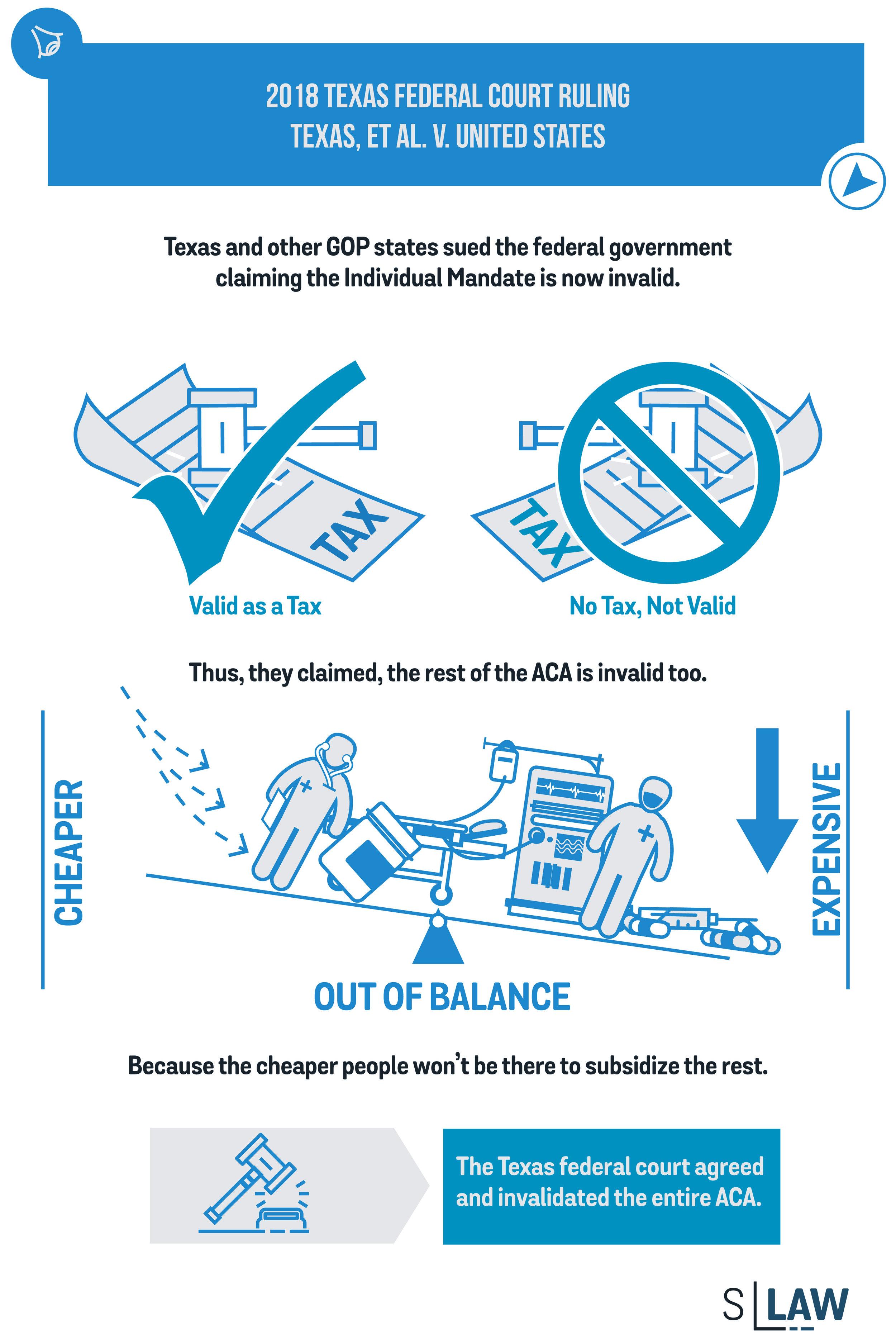 Affordable Care Act Challenge: Texas, et al  v  United