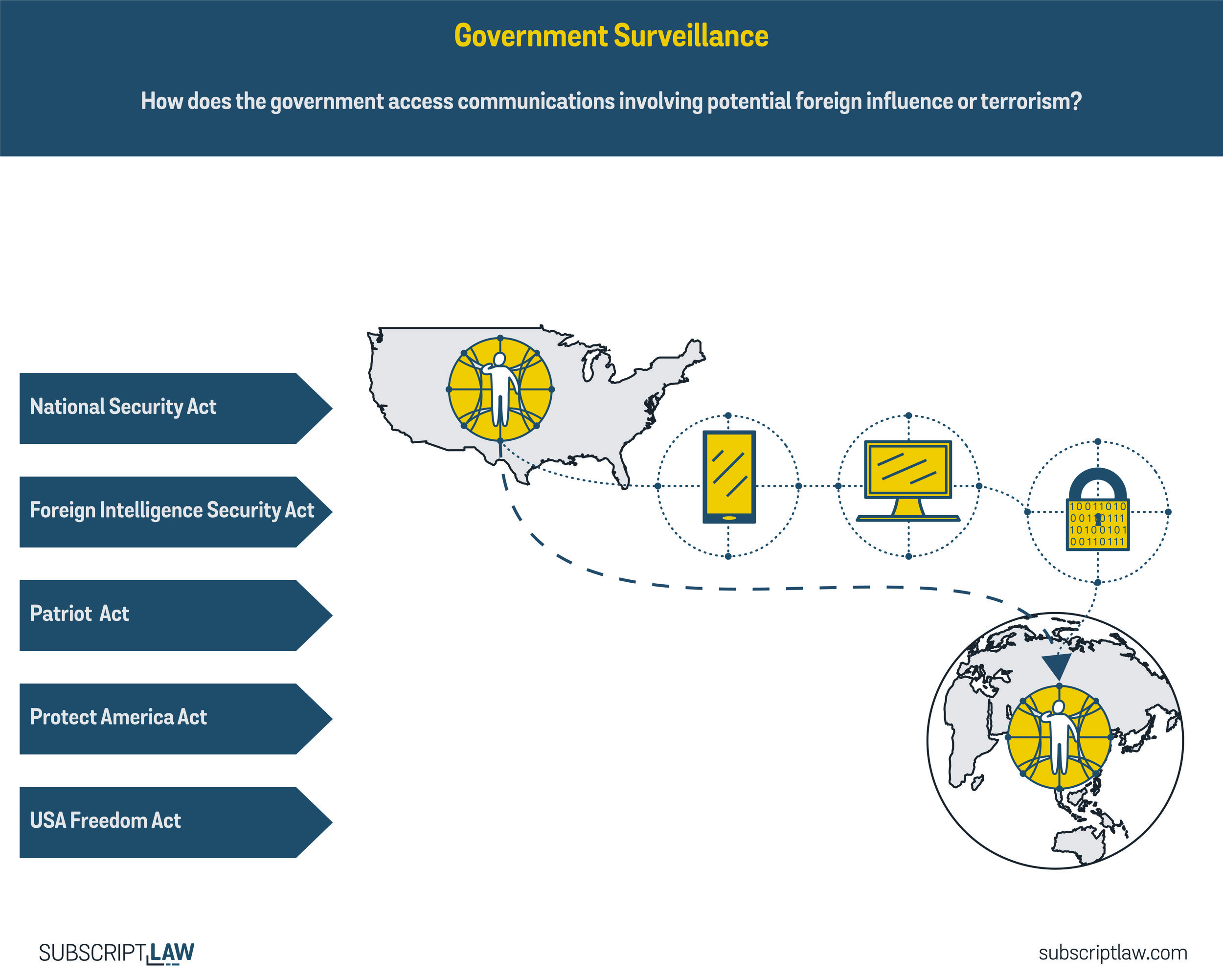 Government Surveillance Foreign