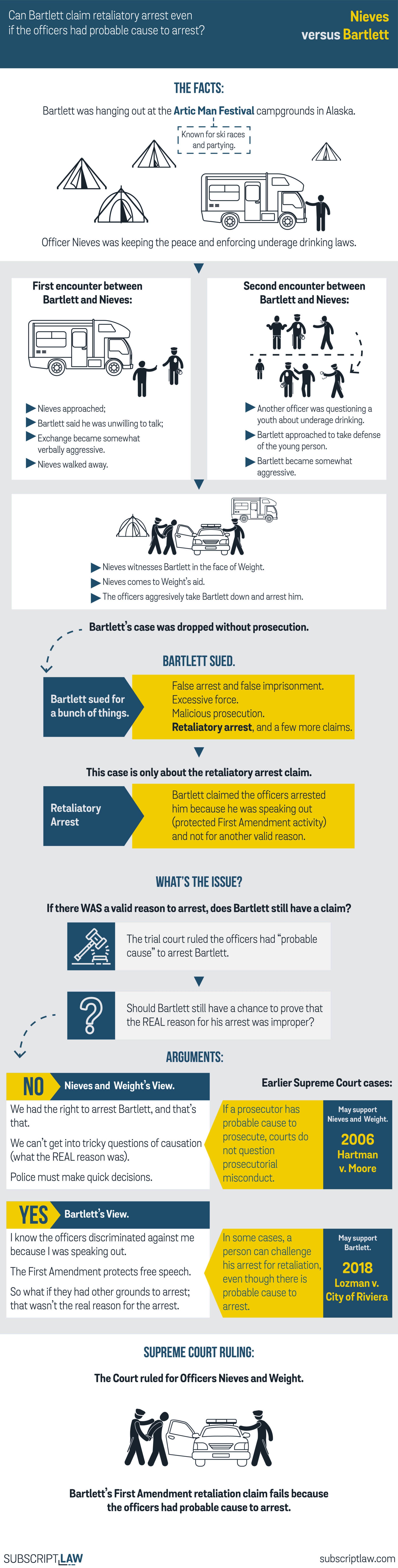 Nieves v Bartlett Decision.jpg