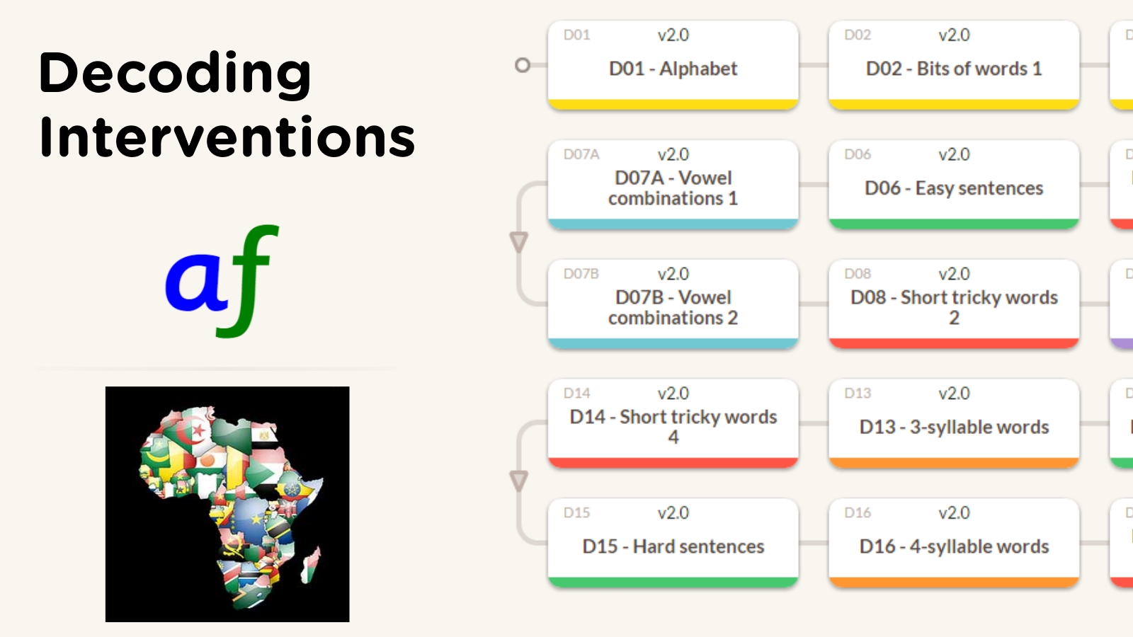 Click the image above to find out more about the  Decoding intervention .