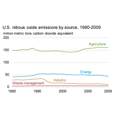 Agriculture is the overwhelming source of N2O emissions.