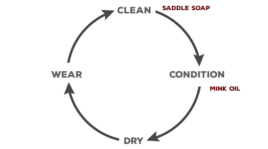 Leather Boot Care Cycle