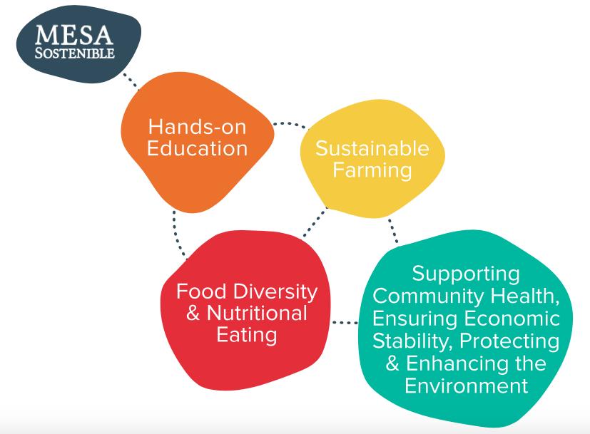 MESA Sostenible Education Program