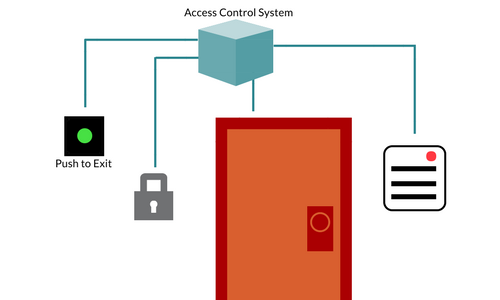 Access Control System.png