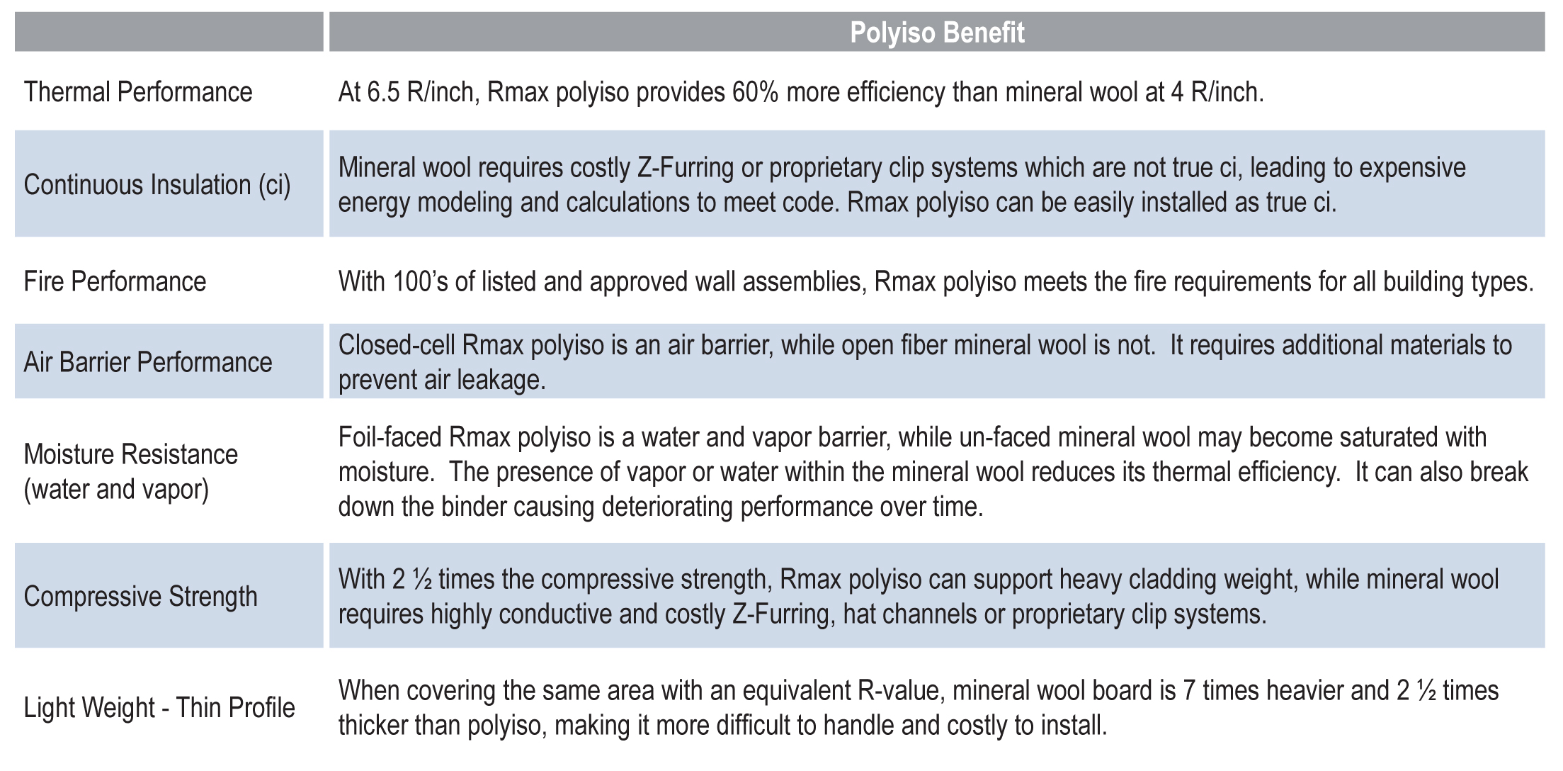 Polyiso Benefits Table.jpg