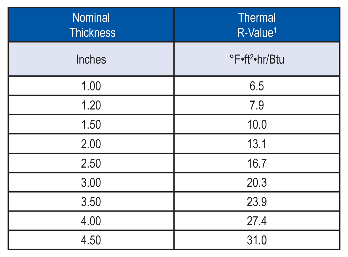 """1Thermal values are determined by using ASTM C518 test method at 75°F mean temperature on material conditioned according to PIMA Technical Bulletin No. 101.  NOTE: EVOMAXci is shipped in bundles that are approximately 48"""" high and wrapped in plastic for easy handling."""