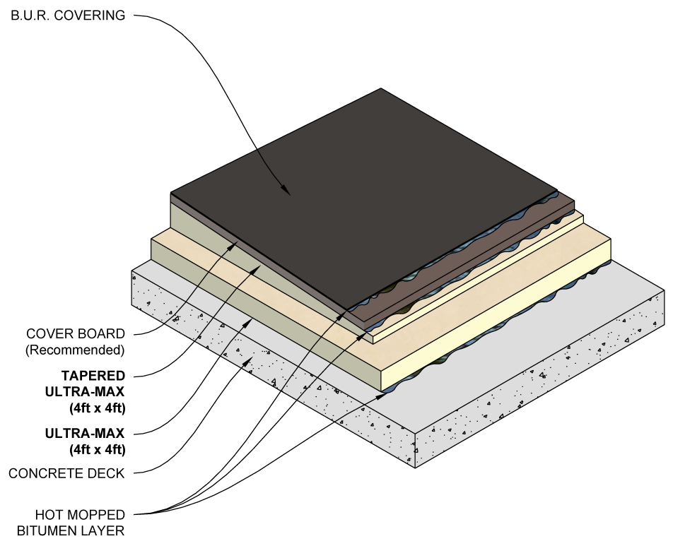 Built-Up Roof Application