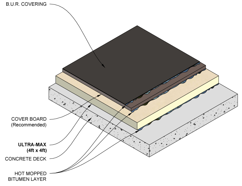 Built-Up Roof (BUR) Application