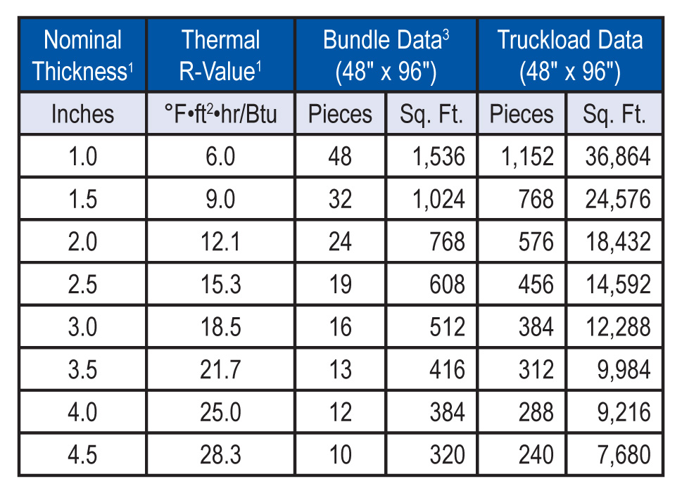1Thermal values are determined by using ASTM C518 test method at 75F mean temperature on material conditioned according to PIMA Technical Bulletin No. 101.  2TSA-FA-3 is shipped in bundles that are approximately 48 inches high and wrapped in plastic for easy handling.