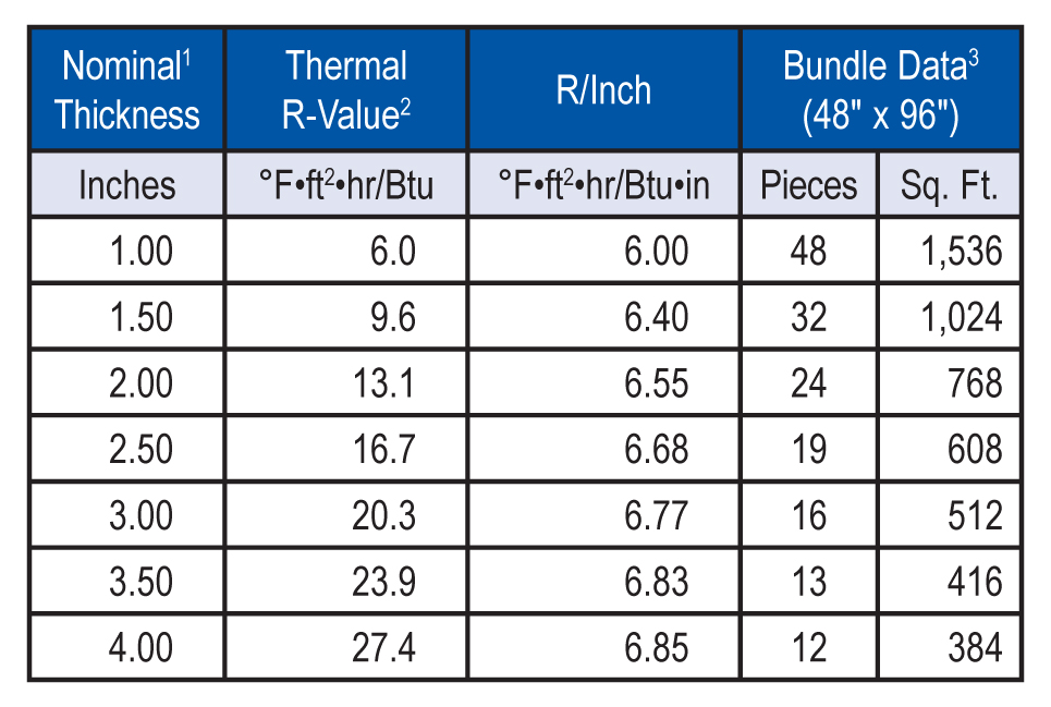 """1The 1.50"""" and thicker products are approved or FM Class 1-90 wind uplift 2Thermal values are determined by using ASTM C518 test method at 75°F mean temperature on material conditioned according to PIMA Technical Bulletin No. 101. 3Thermaroof Plus-3 is shipped in bundles that are approximately 48"""" high and wrapped in plastic for easy handling. NOTE: Metal deck flute span shall be a maximum of 4 3/8""""."""