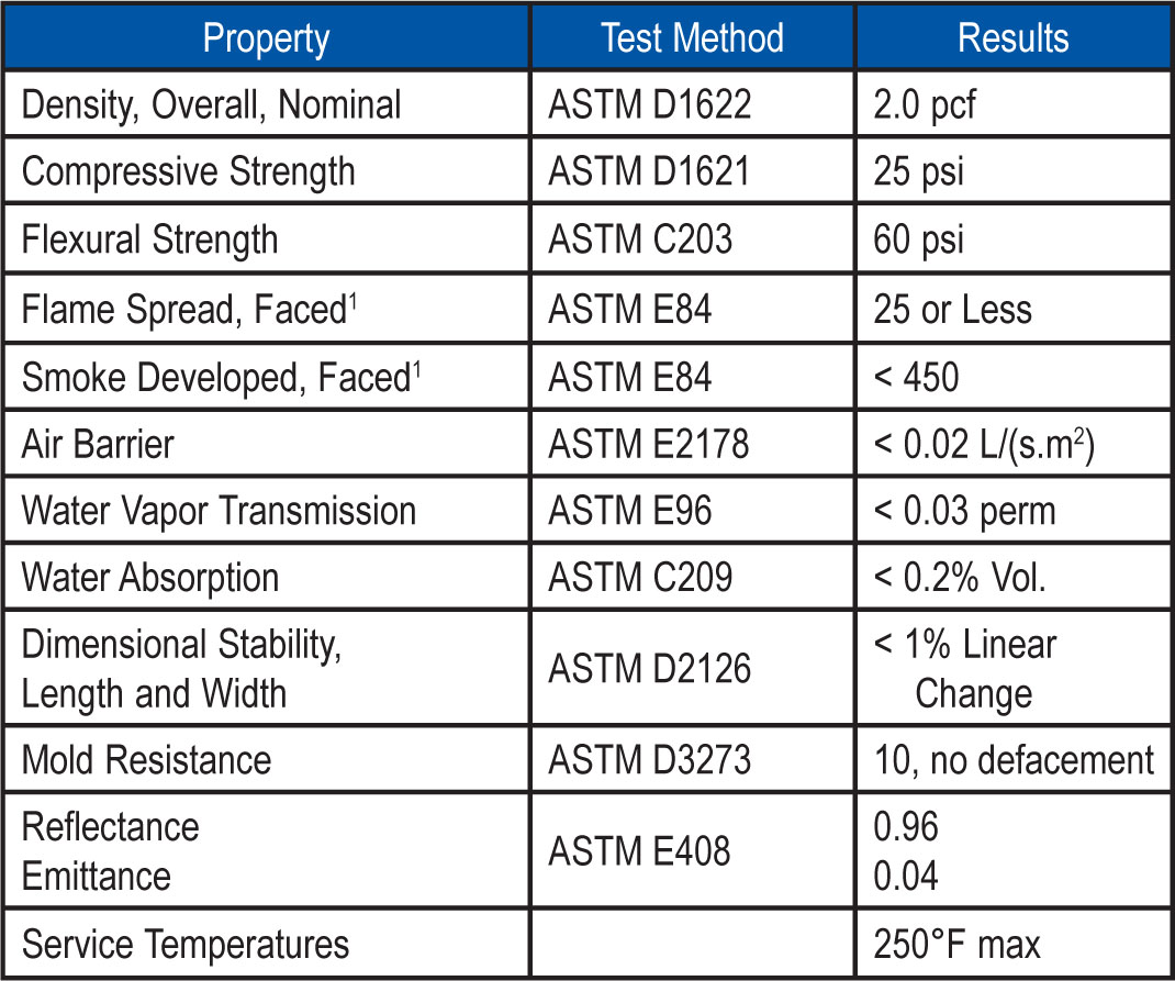1Flame spread and smoke numbers are shown for comparison purposes only and are not intended to represent the performance of EVOMAXci™ and related components under actual fire conditions.