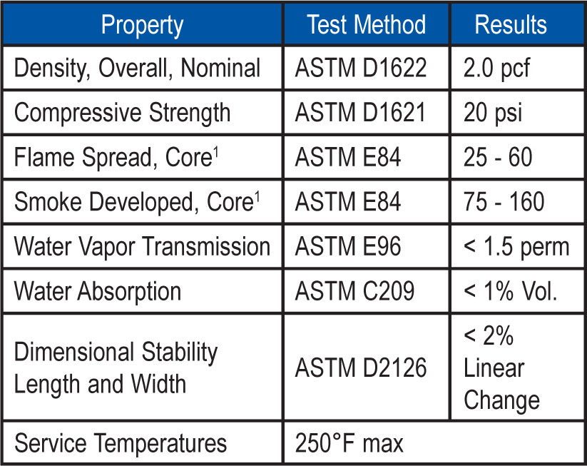 1Flame Spread and Smoke Developed Indexes are used to measure and describe the properties of this material in response to heat and flame under controlled laboratory conditions and should not be used to describe or appraise the fire hazard or fire risk of this material and other related roofing components under actual fire conditions.