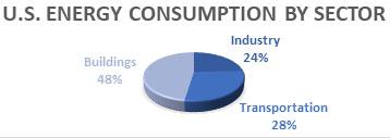 US Energy Consumption Pie 1.jpg