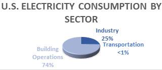 US Energy Consumption Pie 2.jpg