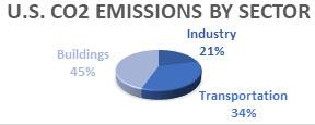 US Energy Consumption Pie 3.jpg