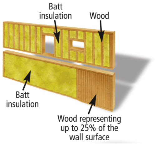 25% percent of walls remain uninsulated due to the amount of framing in a typical construction.