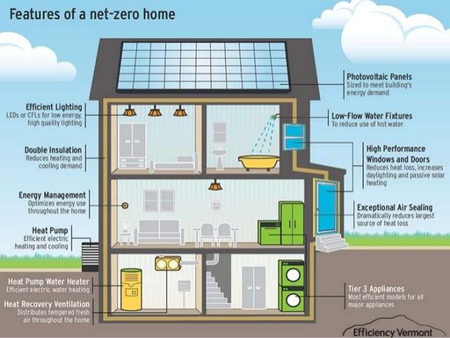 Net Zero Features Residential.jpg