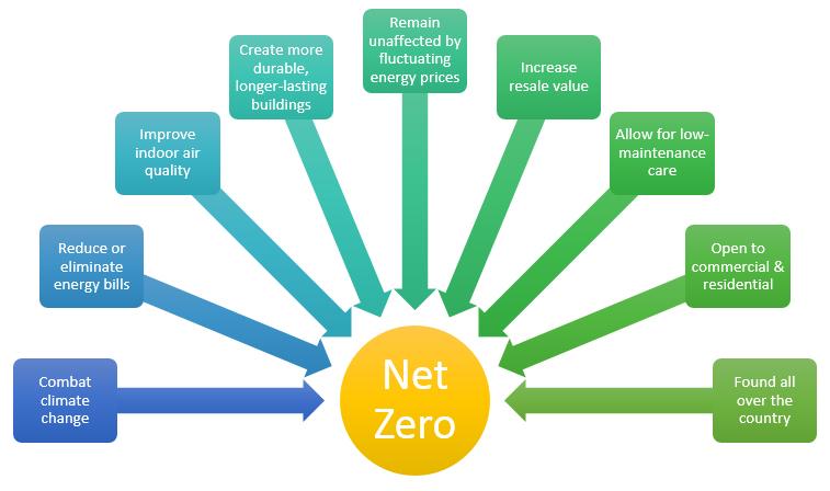 Benefits of a Net Zero Home.jpg