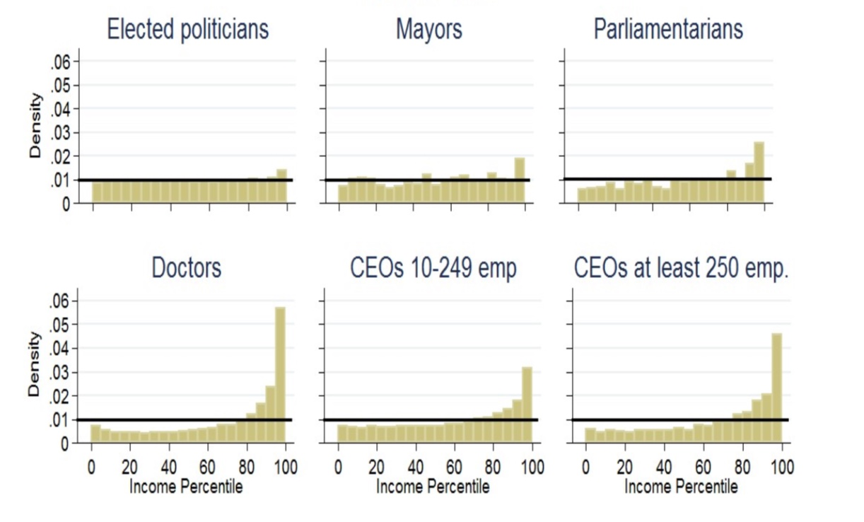 The figure shows the distribution of income among fathers to three types of politicians and three types of other elite occupations in 2003, 2007, and 2011.