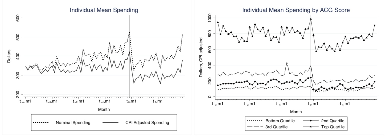 The left graph plots mean monthly spending by individuals over the six years in our data. The right graph graph plots monthly spending by predicted health index quartile. The vertical line in both graphs represents when the firm in question switched from a generous no-cost-sharing insurance plan to a high-deductible health plan.