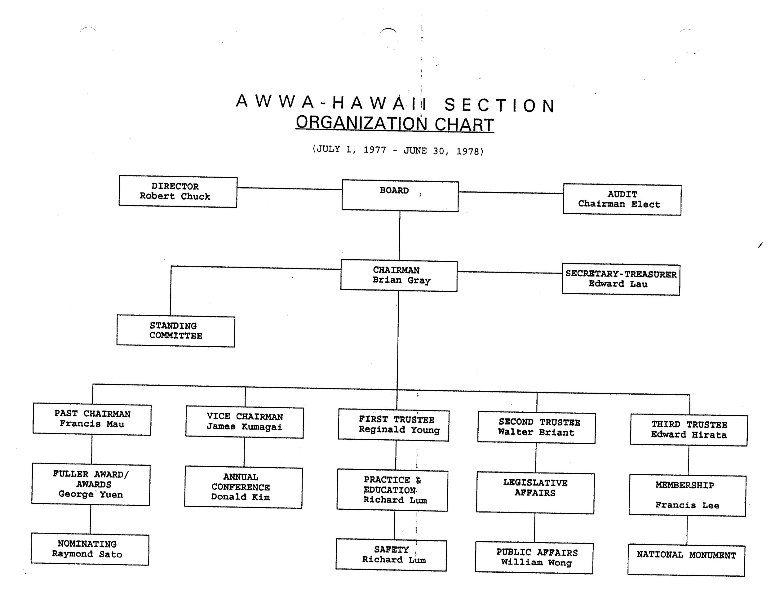 1977-1978.OrgChart.jpg
