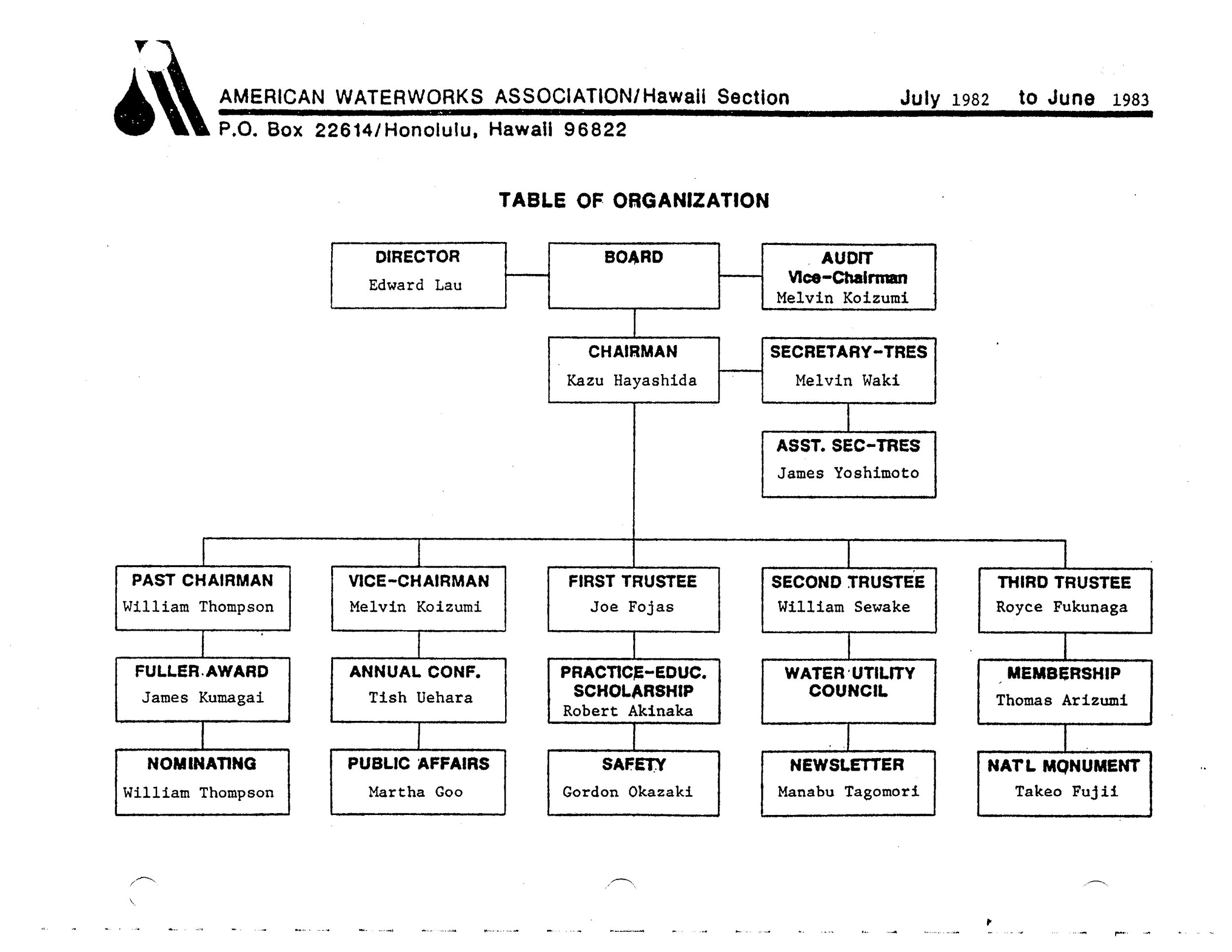 1982-1983.OrgChart.jpg