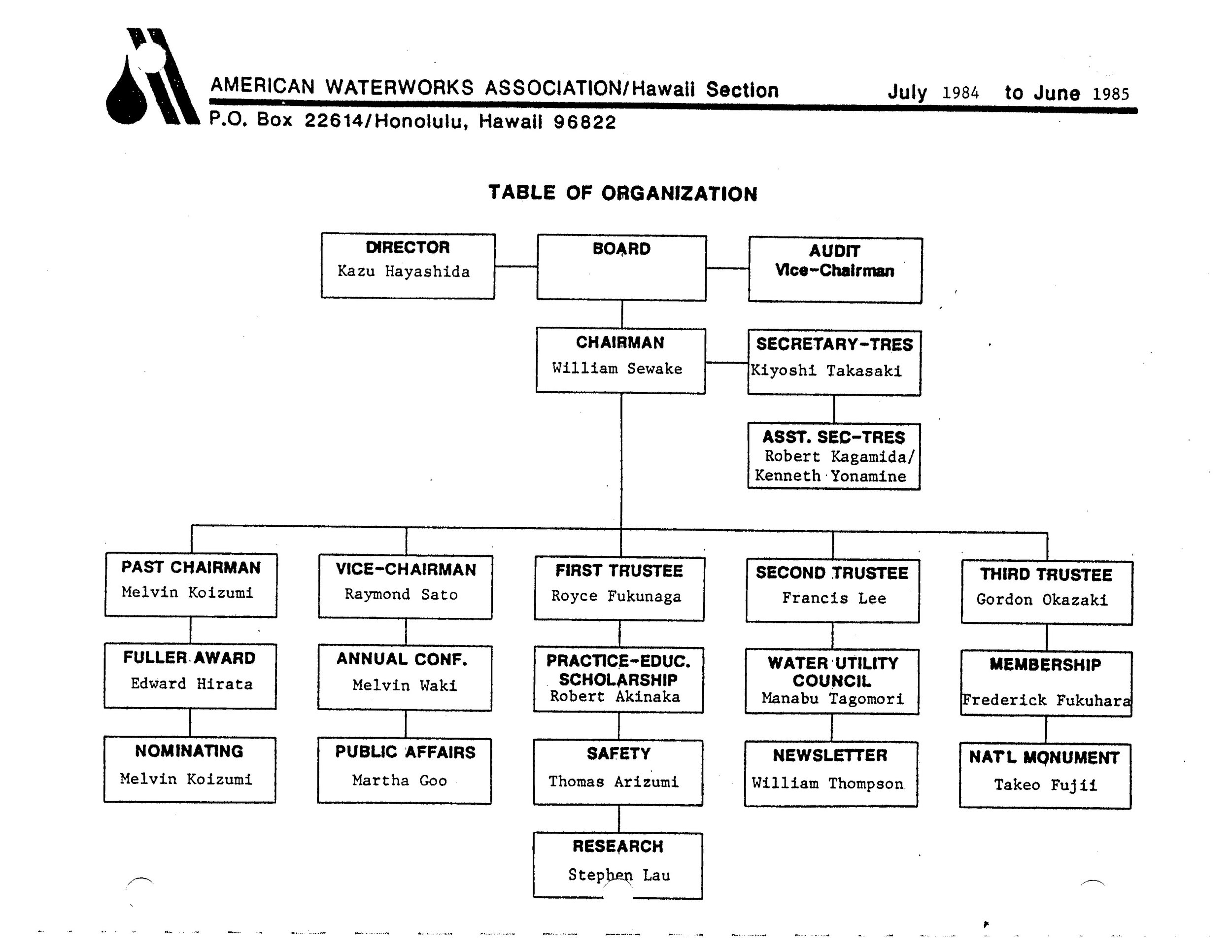 1984-1985.OrgChart.jpg