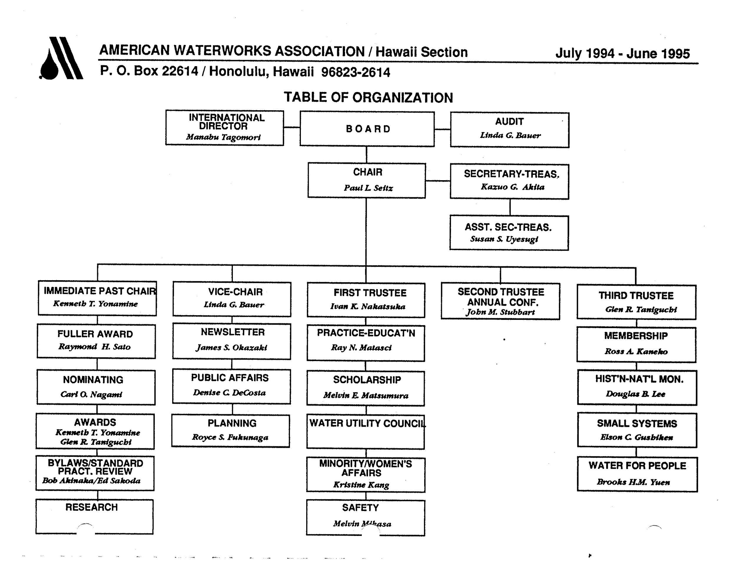 1994-1995.OrgChart.jpg