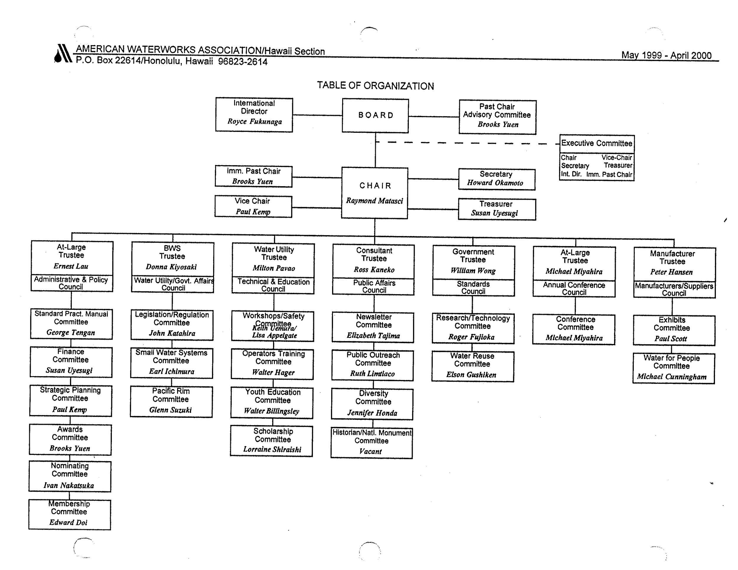 1999-2000.OrgChart.jpg