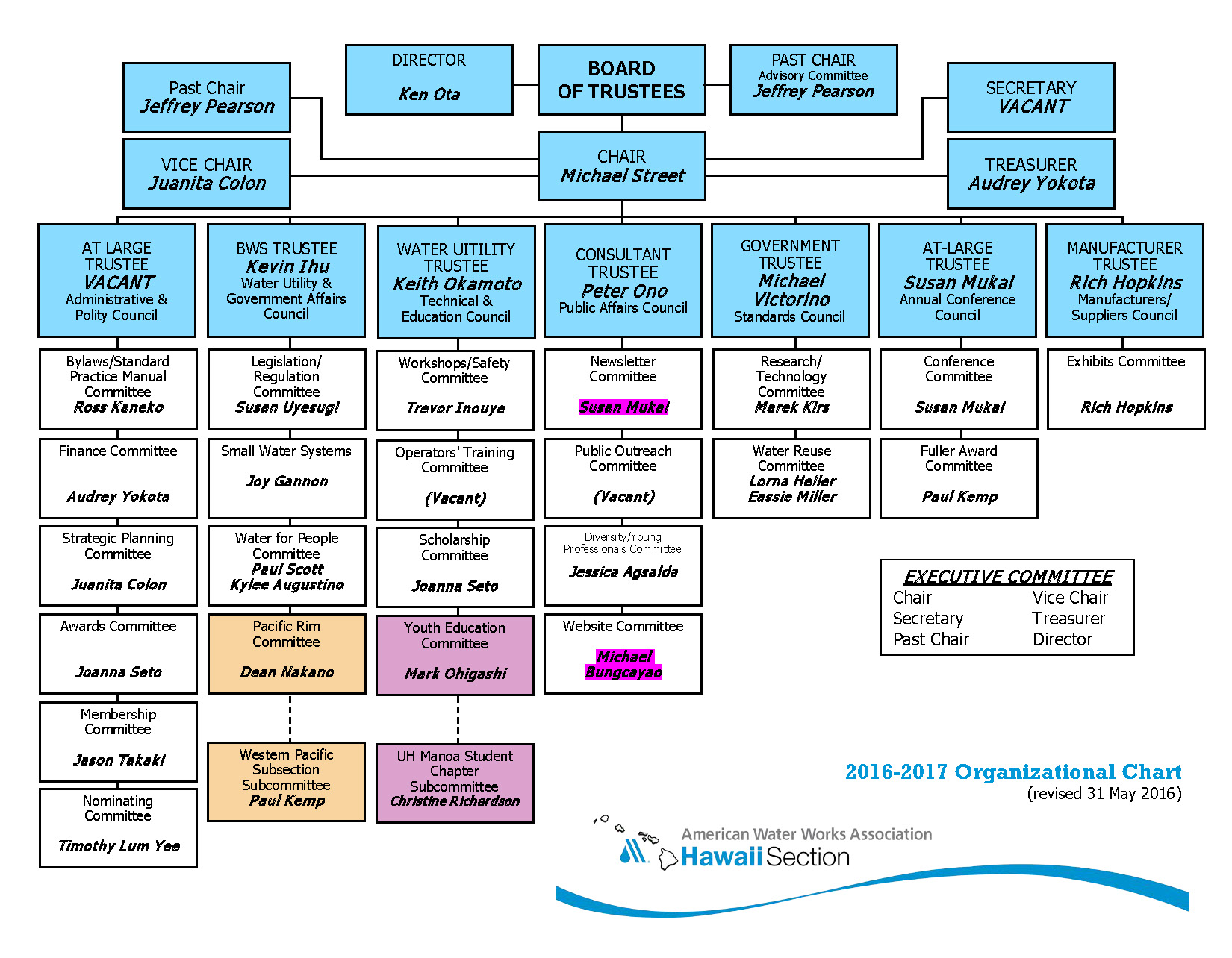 160521_AWWA HAWAII SECTION _2016-17 Org Chart.jpg