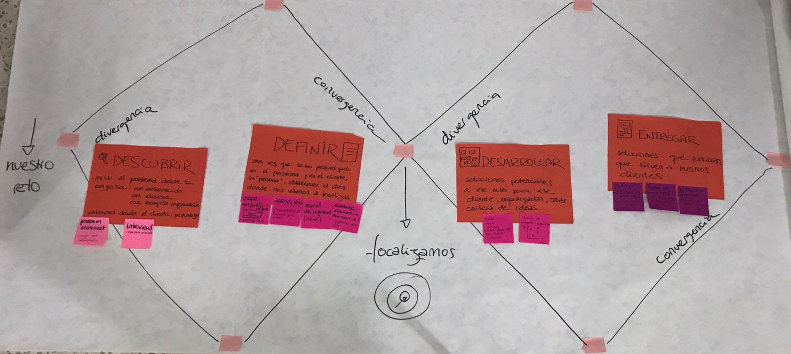 esquema completo design thinking
