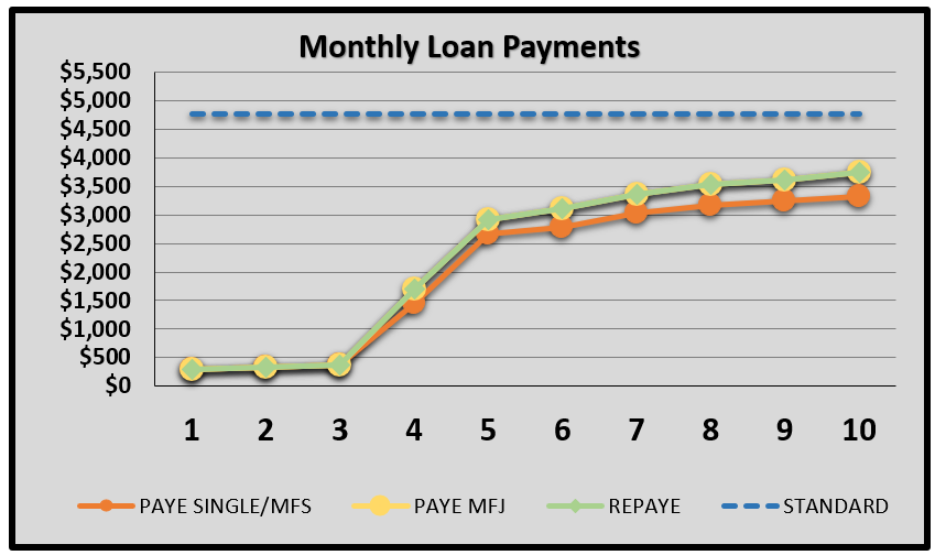 monthly loan payment graph.PNG