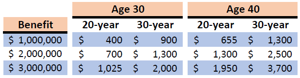 life insurance cost chart image.PNG