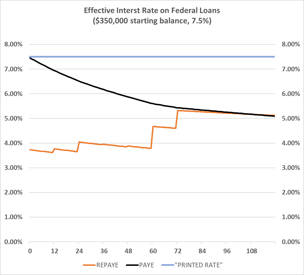 Effective interest rates.png