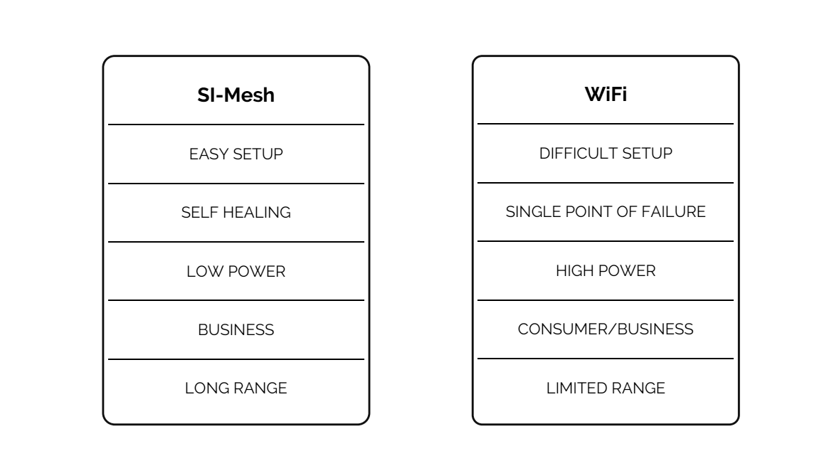 What Makes SI-Mesh Superior