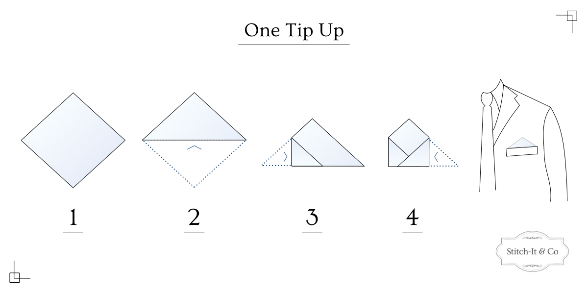 Infographic showing steps to fold a pocket square into a One Tip Up Fold