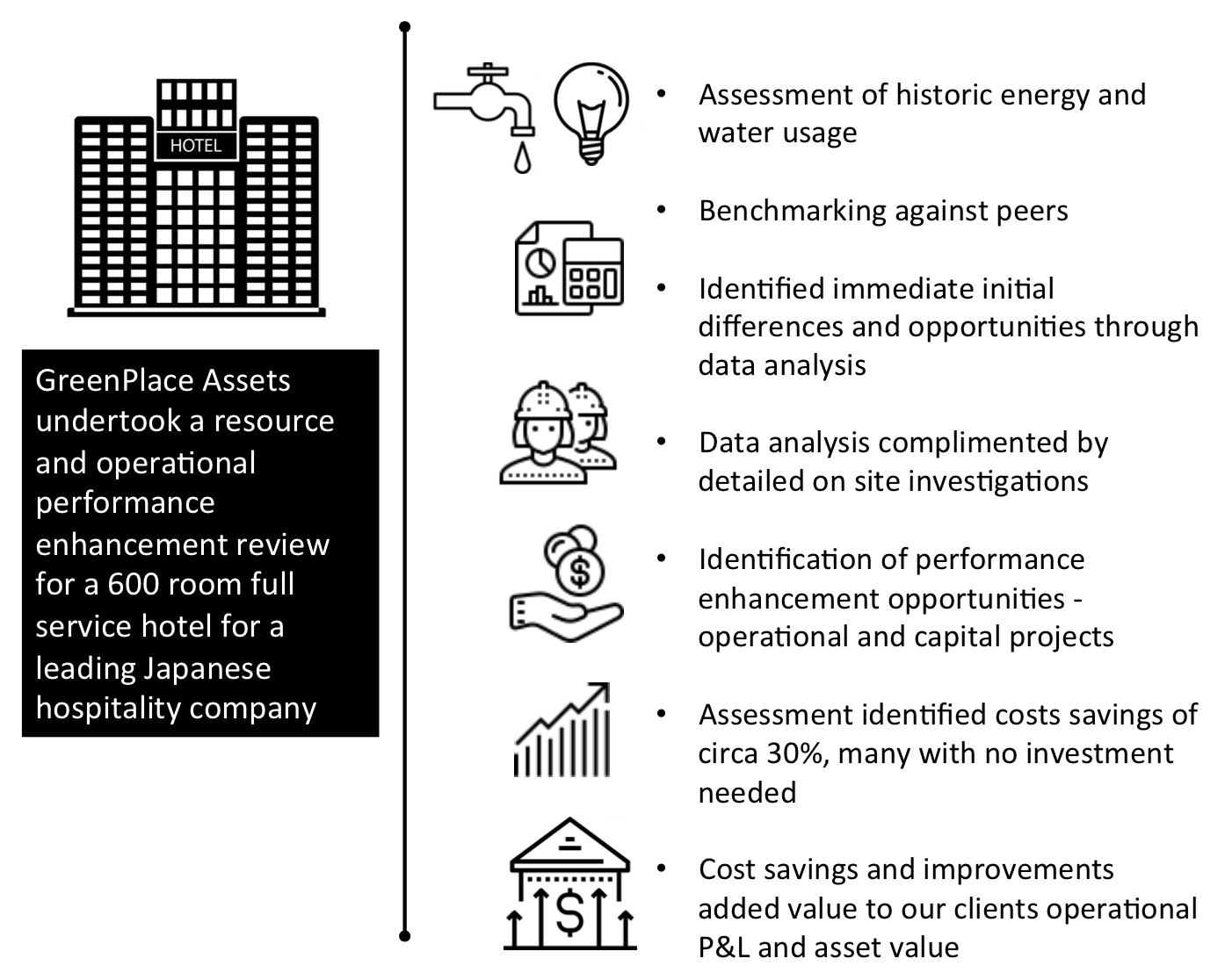 Hotel - 600 room hotel in Japan- energy, water and waste. Operational and cap x led performance improvements.
