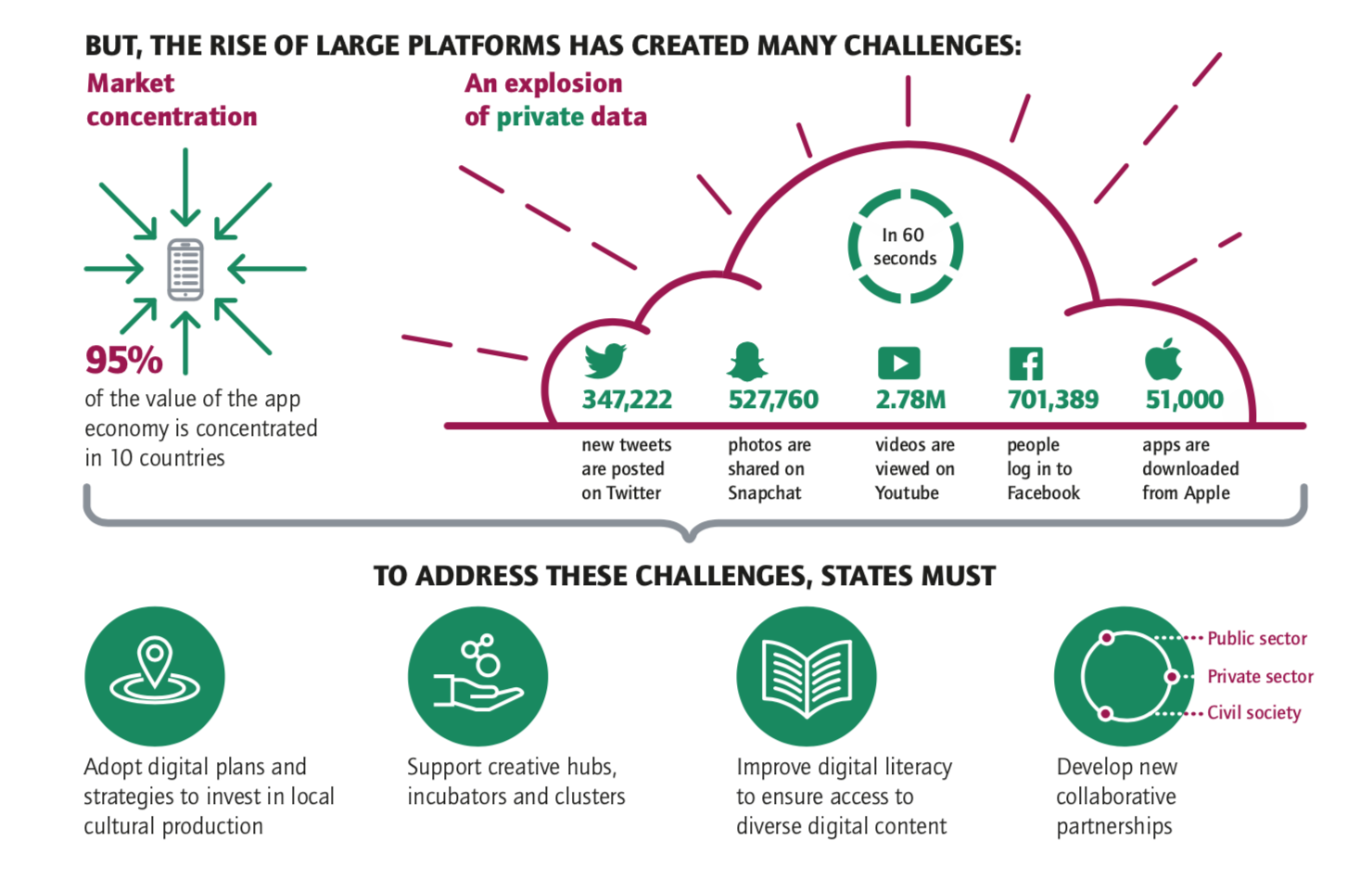 Section of an infographic explaining the challenge of the digital for broader creative expression